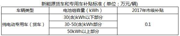 新能源汽车补贴,新能源地补